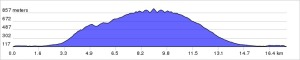Scafell run profile