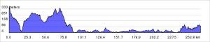 Snowdon to Langdale Profile